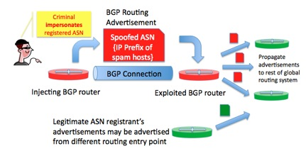 ASN Spoofing Attacks - The Security Skeptic