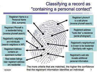 Fingerprintpersonaldata