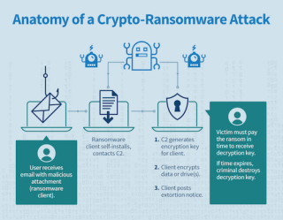 Ransomware_Anatomy_of_an_Attack
