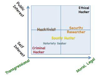 Hackerpersonalityquadrant