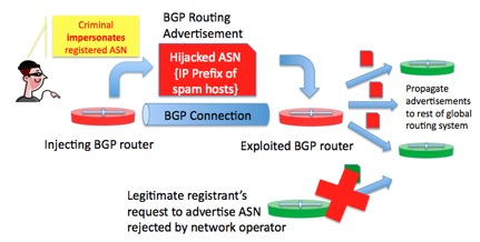 Network hijacking: everything old is new again - The