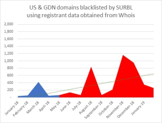 Figure1 SURBL US-GDN