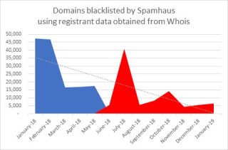 Figure3 spamhaus all tlds